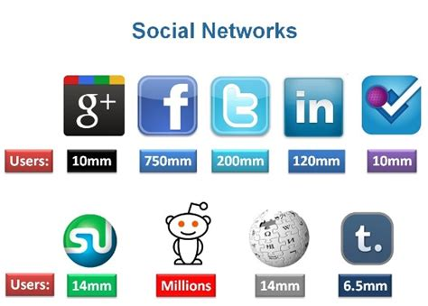 Social Network Search Engine How To Index Your Posts In Search Engines In 24 Hours
