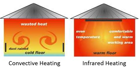 how do infrared heat ls work discover how infrared works and saves energy