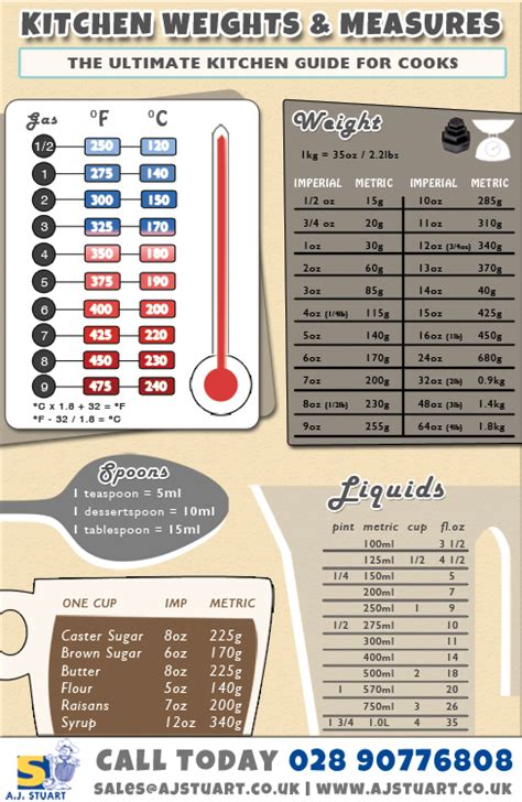 Kitchen Weight Measurements Kitchen Weights Measures Conversion Chart