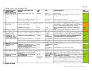 Template smart goal action plan template smart action plan template