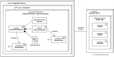 uml diagram application deployment of j2ee web application uml deployment diagram