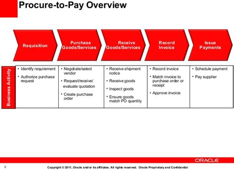 procure to pay flowchart oracle procure to pay process flow chart how to process