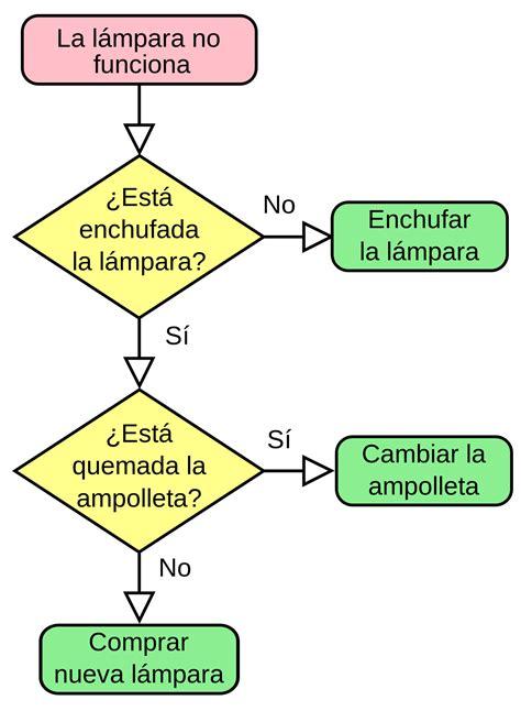 imagenes informativas wikipedia diagrama de flujo wikipedia la enciclopedia libre