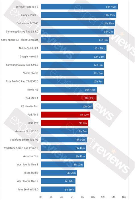 best tablet benchmark best tablet battery 2015 23 tablets tested expert