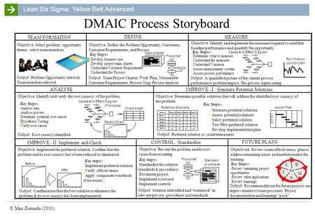 Dmaic Report Template by An Overview Of The Dmaic Process At Work Ppt