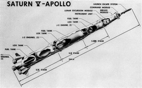 Saturn V Technical Drawings