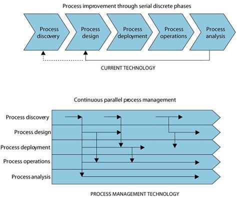 design management partnership 20 best business process management images on pinterest