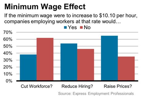why do we need a minimum wage minimum wage increase could future hiring employment