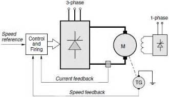 dc motor drive basics part 1 thyristor drive overview