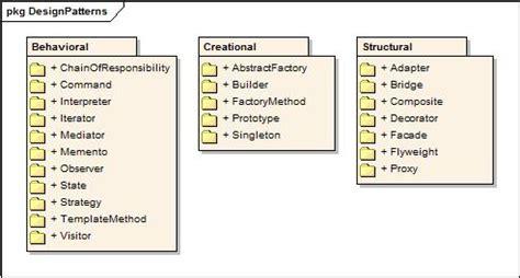 design pattern overview 设计模式概述 张志敏的技术专栏