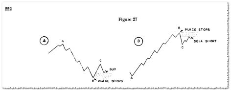 meaning pattern of trade gartley pattern definition and market position harmonic