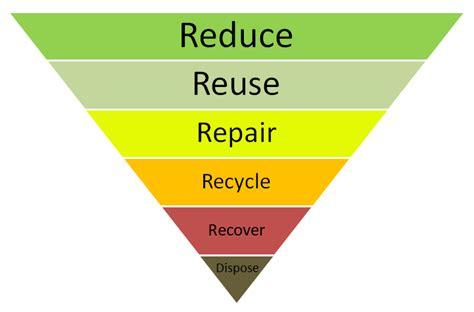 waste hierarchy  plastic