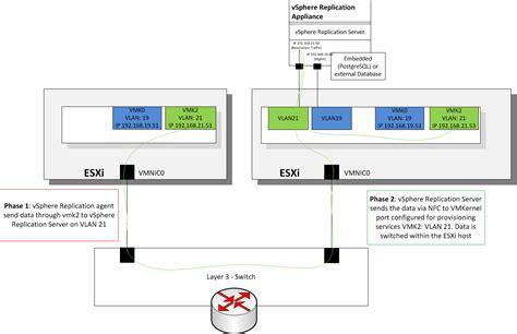 make a blueprint vsphere replication 6 0 part 2 vsphere replication