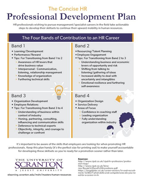 resource development plan template the concise hr professional development plan infographic