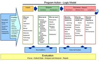 logic model templates 5 blank logic model templates formats exles in word