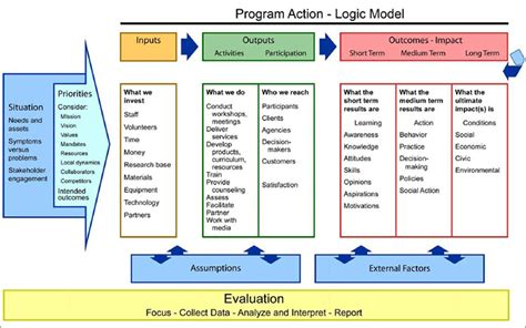 Nice Church Community Builder #4: Blank-Logic-Model-Template-234.jpg