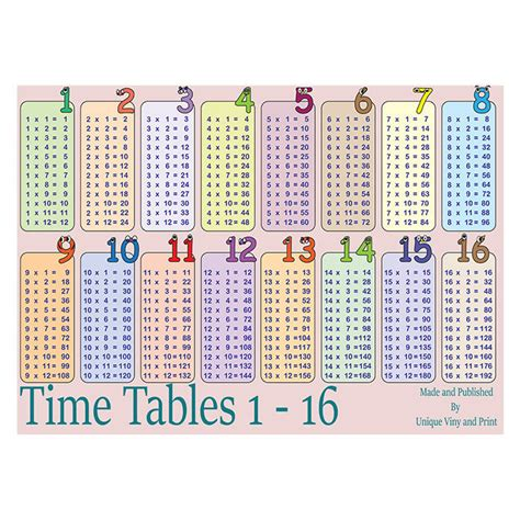 printable times tables a4 sumbox girls educational times tables maths sums poster