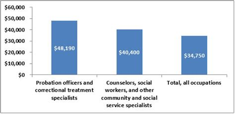 Correctional Officer Salary In Ca by Probation Officer Programs Schools And Career