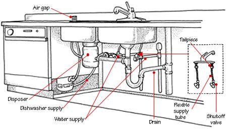 how to drain a kitchen sink installing a kitchen sink drain builders net