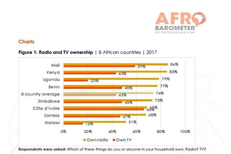 radio remains the main source of daily news in nigeria radio remains the most used source of news in many african