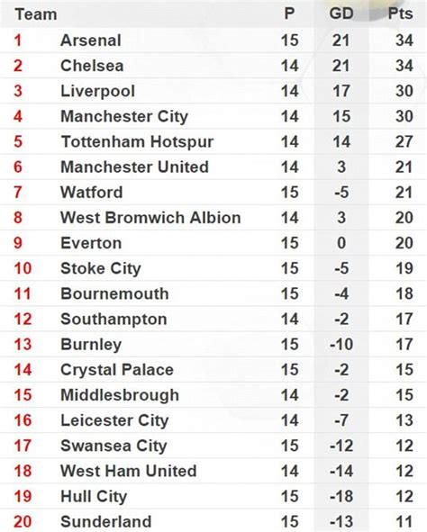 epl youth table premier league points table 17 18 brokeasshome com