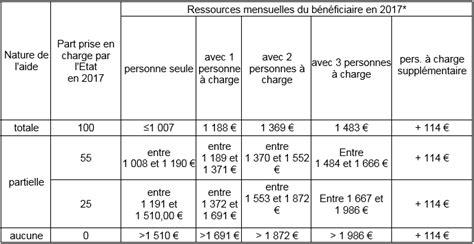 Plafond Pour Aide Juridictionnelle by Le Bar 232 Me De L Aide Juridictionnelle Pour L 233 E 2017
