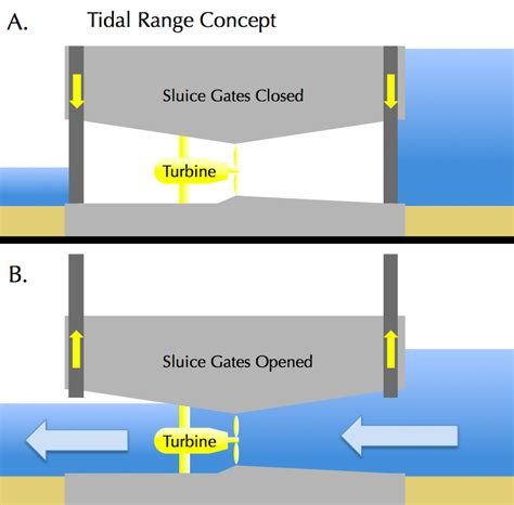 tidal barrage diagram halcyon tidal power what is tidal power