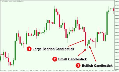 candlestick pattern accuracy an overview of triple candlestick patterns forex