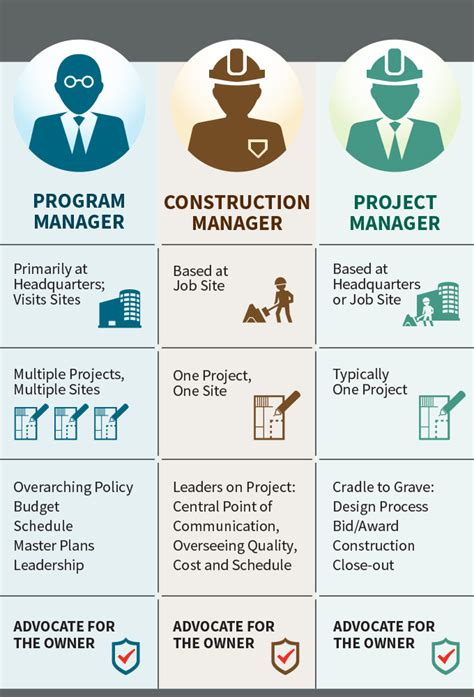 Resume Sample Model by Construction Management Program Management And Project