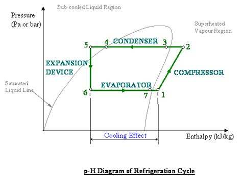 chiller refrigeration cycle diagram refrigeration cycle