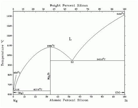 mg si phase diagram диаграмма состояния системы mg si