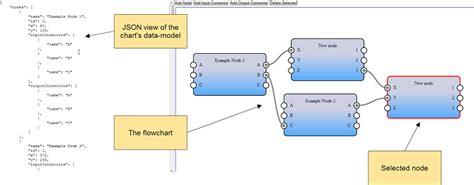 javascript flowchart editor javascript flowchart editor create a flowchart