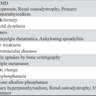 a flowchart for the differential diagnosis of causes for