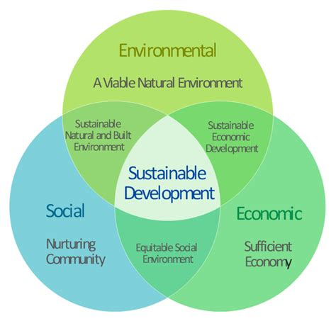 sustainability venn diagram pict venn diagram venn diagram path to sustainable