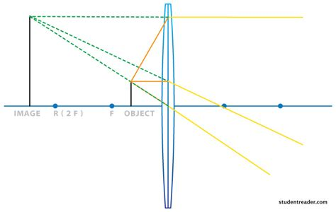 converging lens diagram convex lens driverlayer search engine