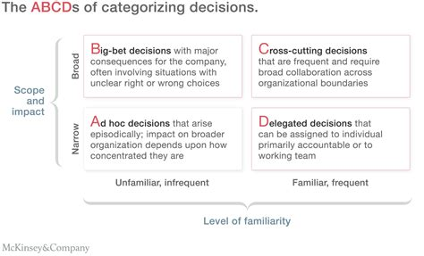 how layout decision is affected by process type untangling your school s decision making