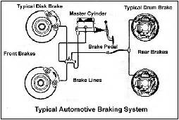Brake System Of A Car Brake System Repair Auto Repair Service