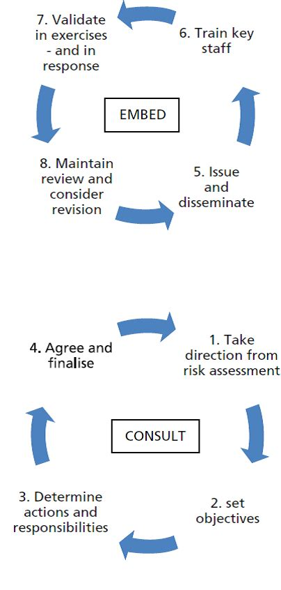 emergency management planning cycle management asset 2017 desember 2013
