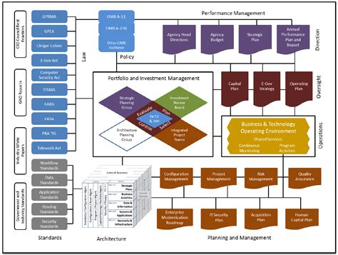 design elements used in enterprise architecture basic elements of federal enterprise architecture the ea pad