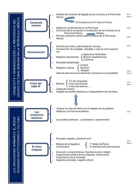 esquema de la prehistoria la prehistoria y la edad antigua esquema