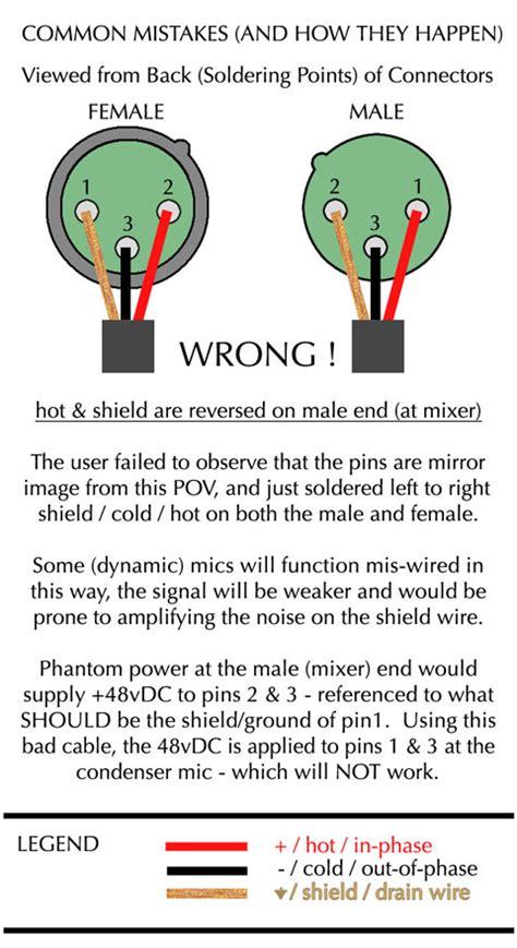 3 pin xlr wiring wiring diagrams wiring diagram schemes