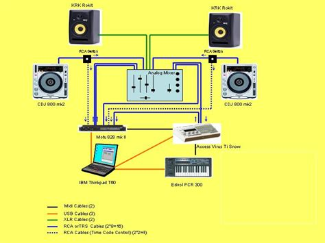 house music production forum virtual dj software my studio lay out