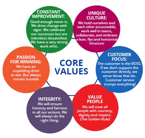 Company Vision / Core Values   Royal Farms