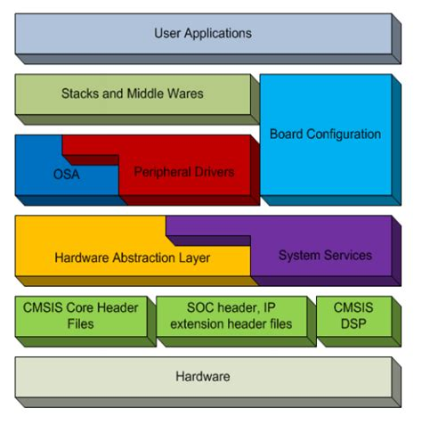 abstraction layer pattern related keywords suggestions for hardware abstraction