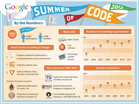 15 cool facts about google s summer of code online