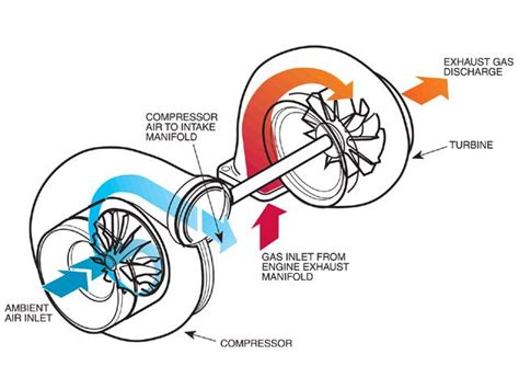 working of turbo charger turbocharge understanding guide forced induction