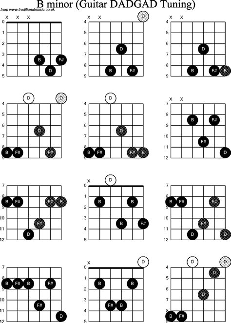 bm chord b minor chord 2015confession