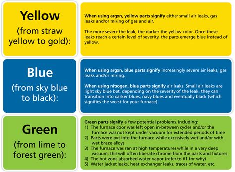 what does the color blue mean my parts are green what does this mean the ipsen harold