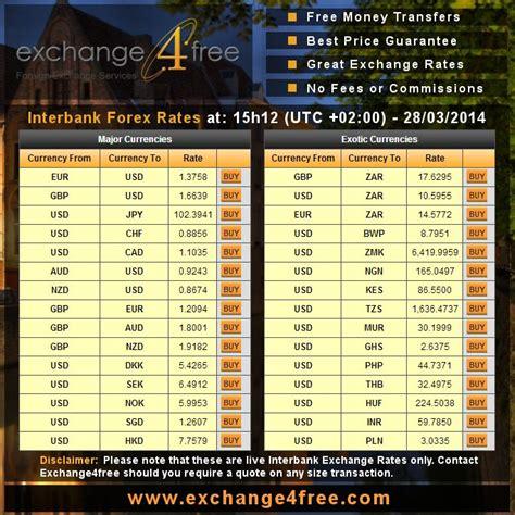 bank conversion rates bank of forex exchange rates