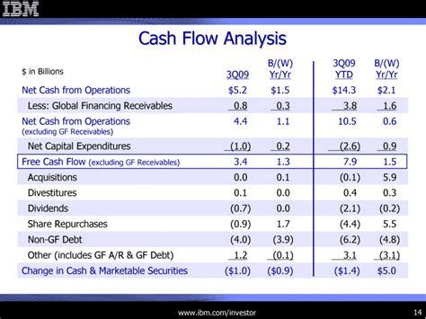 sle cash flow analysis graphic